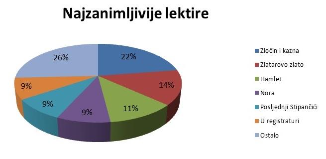 Grafikon lektire 1